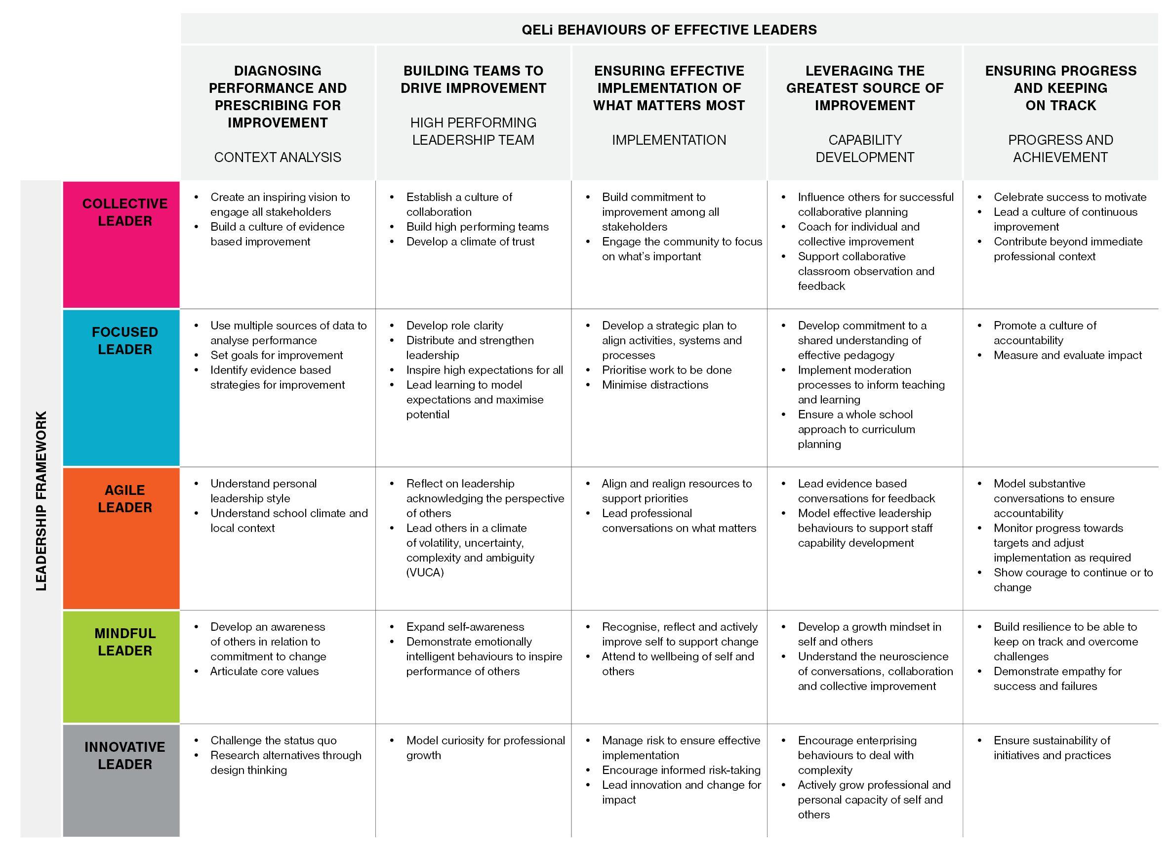 Leadership for School Improvement