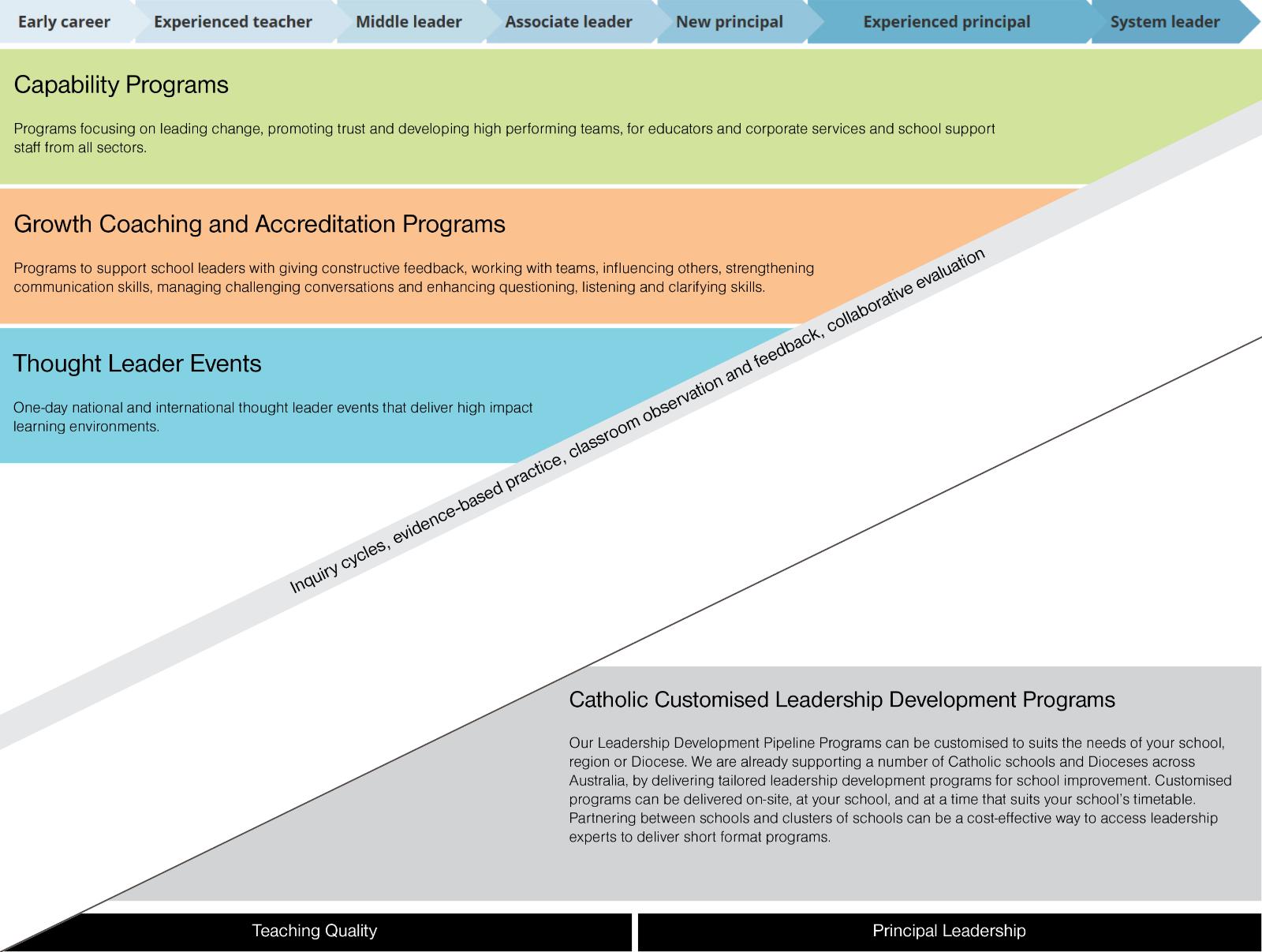 Leadership Development Pipeline